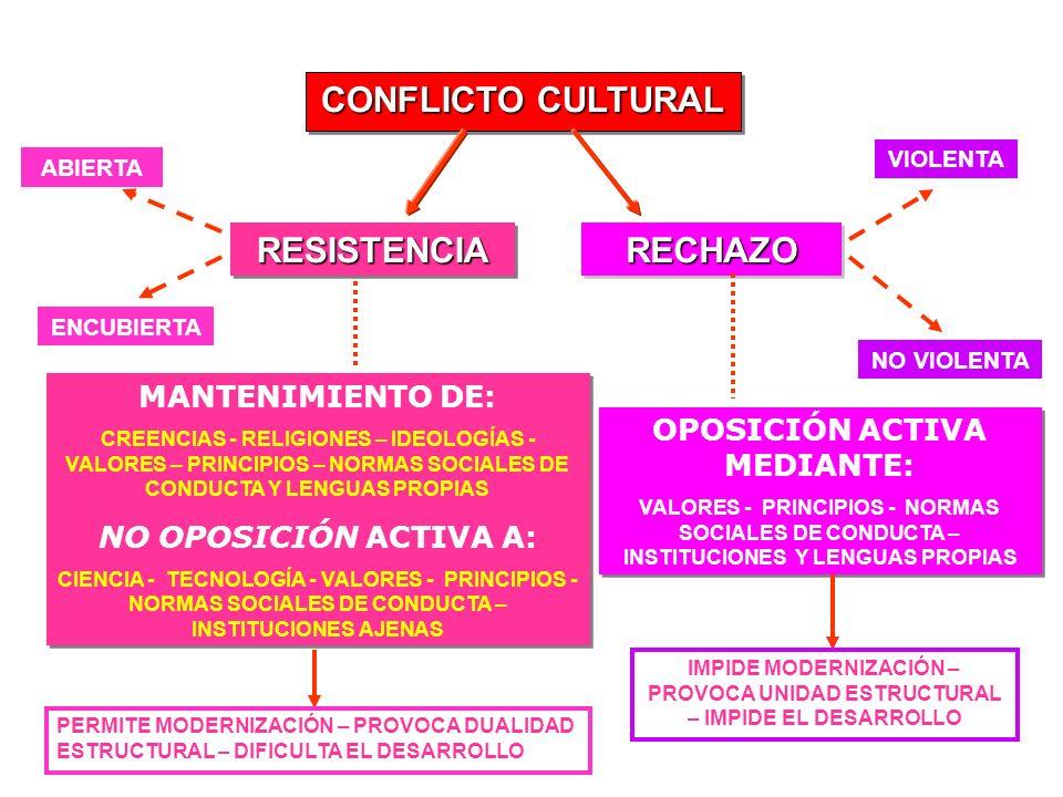 CONFLICTO CULTURAL RESISTENCIA RESISTENCIA RECHAZO RECHAZO VIOLENTA NO VIOLENTA ABIERTA ENCUBIERTA MANTENIMIENTO DE: CREENCIAS - RELIGIONES – IDEOLOGÍ