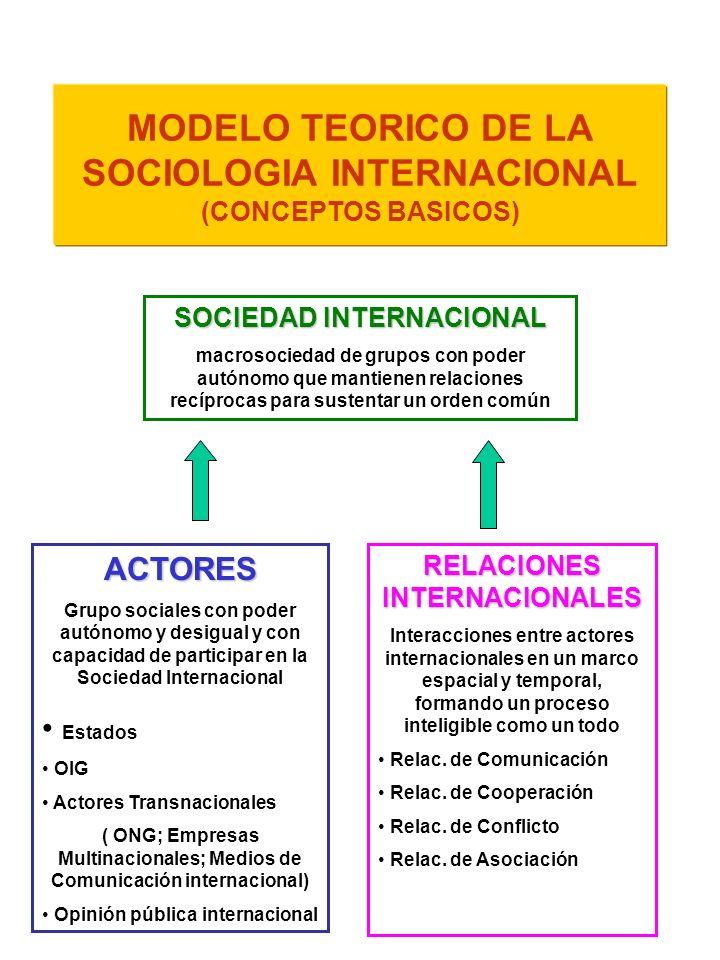 MODELO TEORICO DE LA SOCIOLOGIA INTERNACIONAL (CONCEPTOS BASICOS) SOCIEDAD INTERNACIONAL macrosociedad de grupos con poder autónomo que mantienen rela