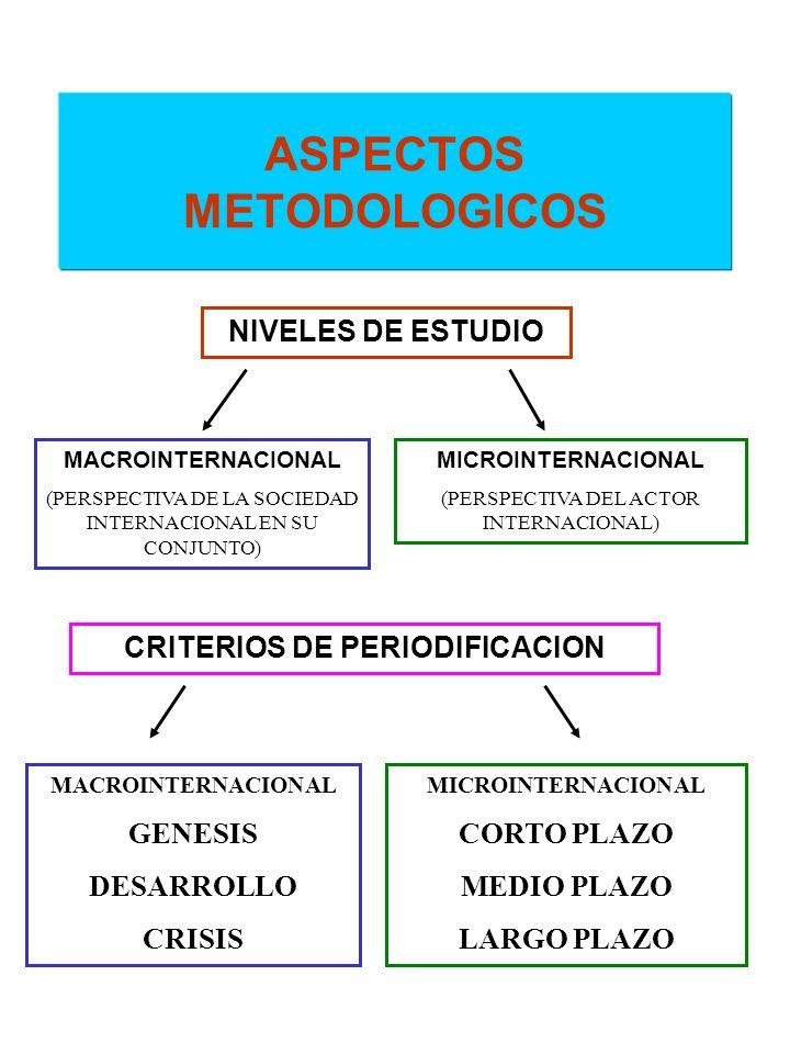 ASPECTOS METODOLOGICOS NIVELES DE ESTUDIO MACROINTERNACIONAL (PERSPECTIVA DE LA SOCIEDAD INTERNACIONAL EN SU CONJUNTO) MICROINTERNACIONAL (PERSPECTIVA
