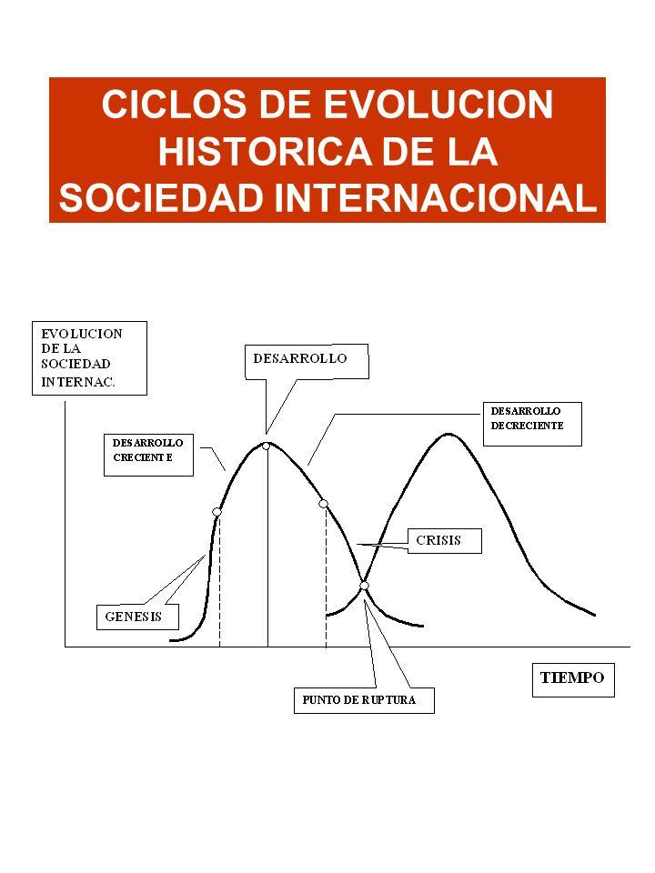 CICLOS DE EVOLUCION HISTORICA DE LA SOCIEDAD INTERNACIONAL