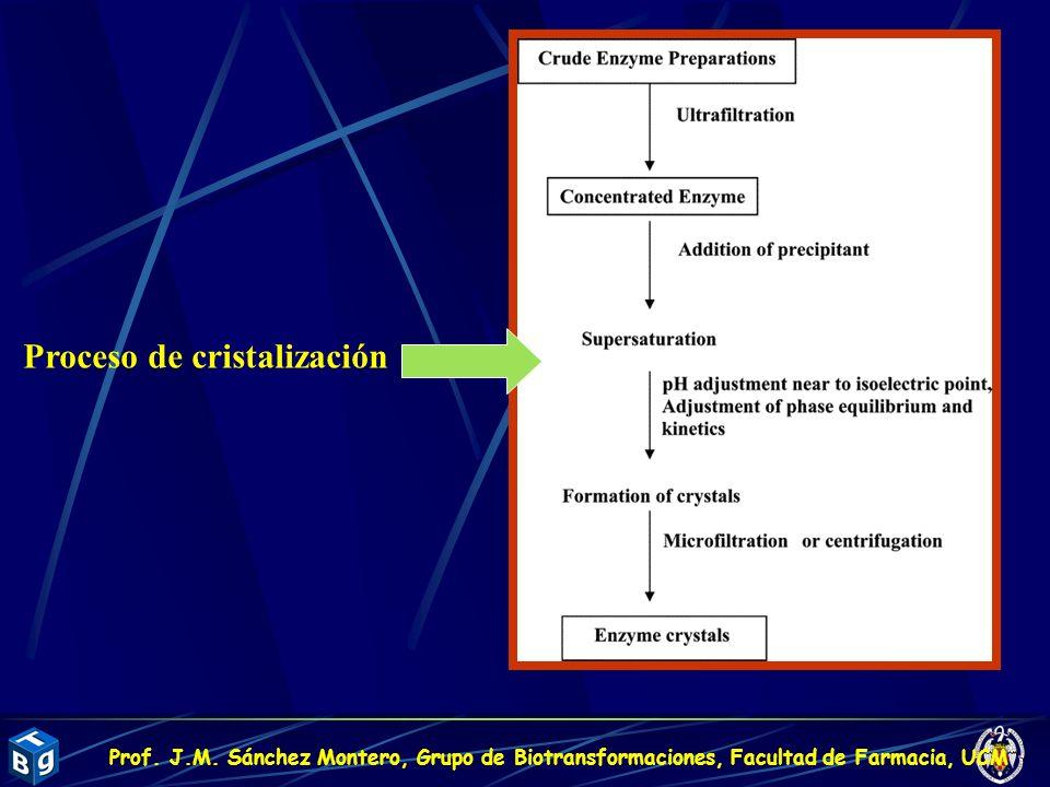 Proceso de cristalización Prof. J.M. Sánchez Montero, Grupo de Biotransformaciones, Facultad de Farmacia, UCM