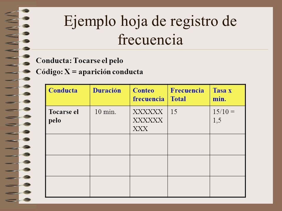 Ejemplo hoja de registro de frecuencia Conducta: Tocarse el pelo Código: X = aparición conducta ConductaDuración Conteo frecuencia Frecuencia Total Ta