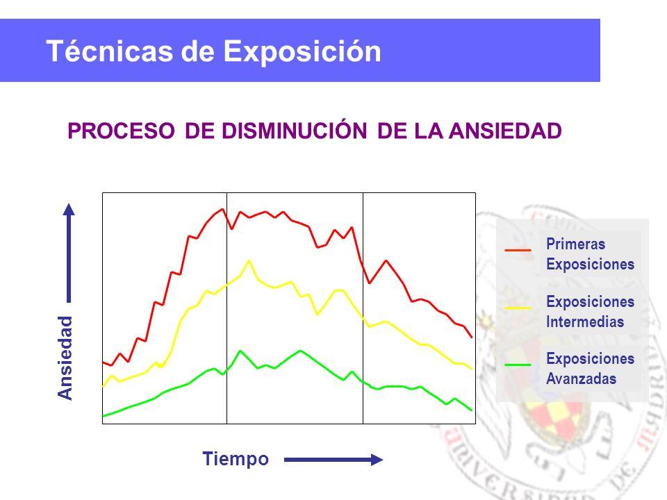 Técnicas de Exposición PROCESO DE DISMINUCIÓN DE LA ANSIEDAD Tiempo Ansiedad Primeras Exposiciones Intermedias Exposiciones Avanzadas