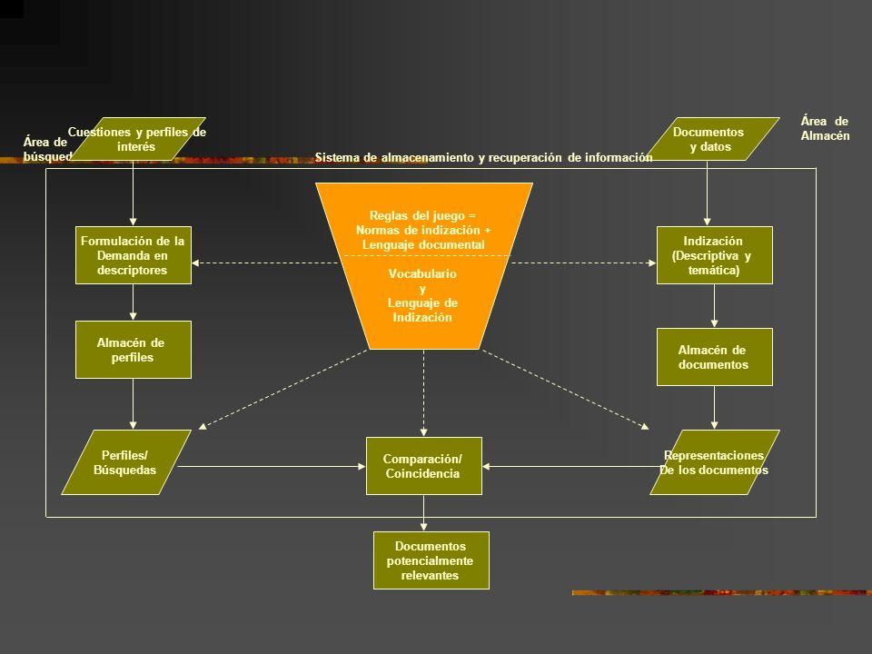 Área de búsqueda Cuestiones y perfiles de interés Documentos y datos Reglas del juego = Normas de indización + Lenguaje documental Vocabulario y Lengu