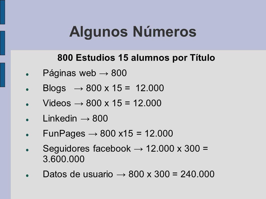 Algunos Números 800 Estudios 15 alumnos por Título Páginas web 800 Blogs 800 x 15 = 12.000 Videos 800 x 15 = 12.000 Linkedin 800 FunPages 800 x15 = 12.000 Seguidores facebook 12.000 x 300 = 3.600.000 Datos de usuario 800 x 300 = 240.000