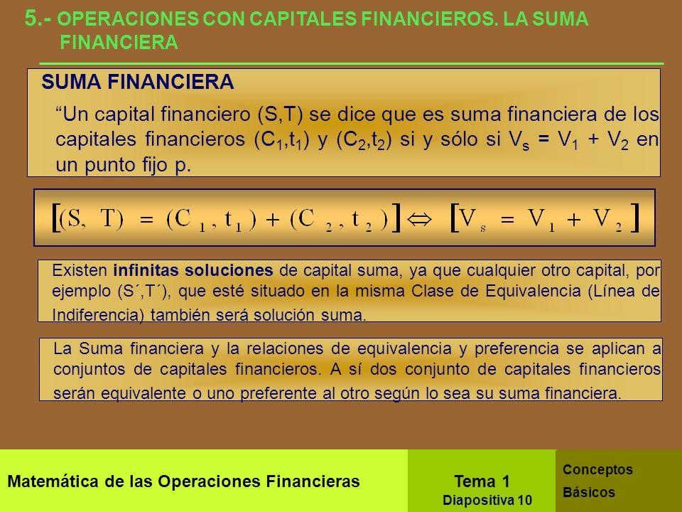 Matemática de las Operaciones Financieras Tema 1 Conceptos Básicos Diapositiva 8 4.- CONCEPTO DE LEY Y SISTEMA FINANCIERO.PROPIEDADES 4.2.- SISTEMA FI