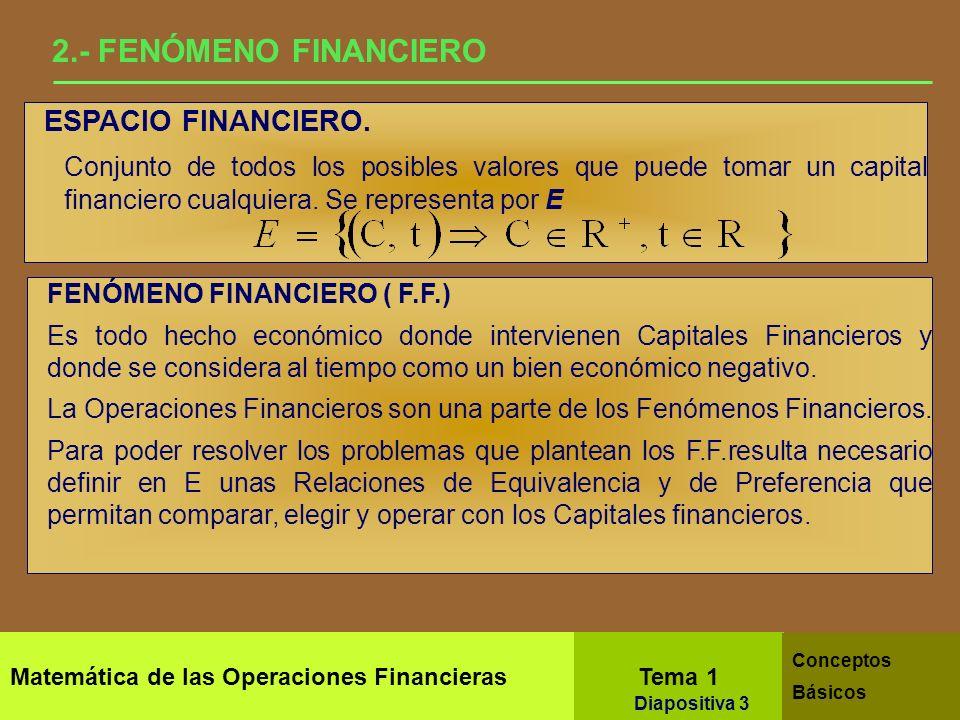 Matemática de las Operaciones Financieras Tema 1 Conceptos Básicos Diapositiva 1 INTRODUCCIÓN El TIEMPO es un bien económico NEGATIVO en si mismo Suje
