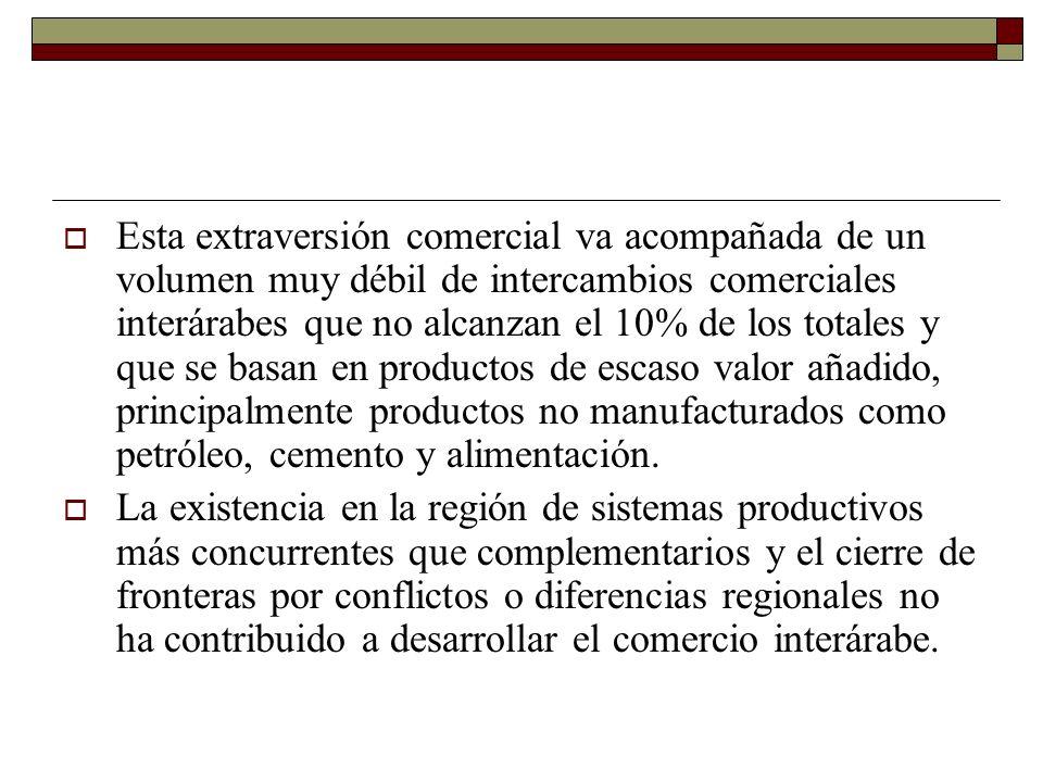 Esta extraversión comercial va acompañada de un volumen muy débil de intercambios comerciales interárabes que no alcanzan el 10% de los totales y que