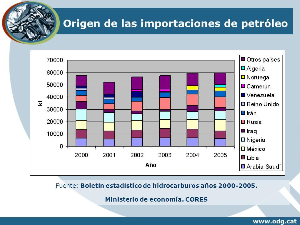 Origen de las importaciones de petróleo Fuente: Boletín estadístico de hidrocarburos años 2000-2005. Ministerio de economía. CORES