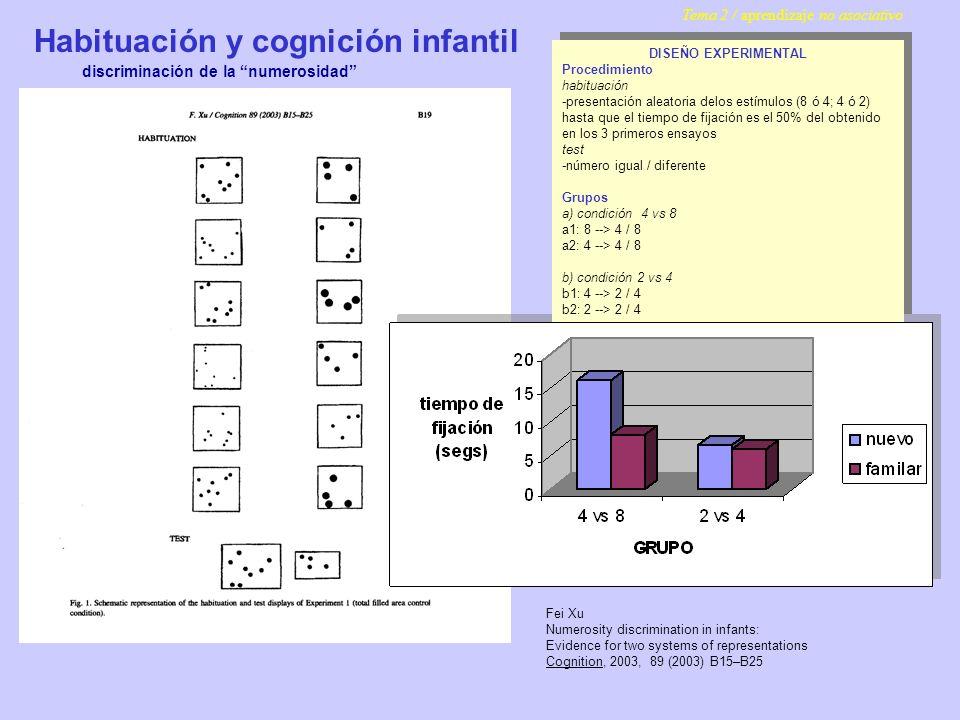 Fei Xu Numerosity discrimination in infants: Evidence for two systems of representations Cognition, 2003, 89 (2003) B15–B25 discriminación de la numerosidad Habituación y cognición infantil Tema 2 / aprendizaje no asociativo DISEÑO EXPERIMENTAL Procedimiento habituación -presentación aleatoria delos estímulos (8 ó 4; 4 ó 2) hasta que el tiempo de fijación es el 50% del obtenido en los 3 primeros ensayos test -número igual / diferente Grupos a) condición 4 vs 8 a1: 8 --> 4 / 8 a2: 4 --> 4 / 8 b) condición 2 vs 4 b1: 4 --> 2 / 4 b2: 2 --> 2 / 4 DISEÑO EXPERIMENTAL Procedimiento habituación -presentación aleatoria delos estímulos (8 ó 4; 4 ó 2) hasta que el tiempo de fijación es el 50% del obtenido en los 3 primeros ensayos test -número igual / diferente Grupos a) condición 4 vs 8 a1: 8 --> 4 / 8 a2: 4 --> 4 / 8 b) condición 2 vs 4 b1: 4 --> 2 / 4 b2: 2 --> 2 / 4