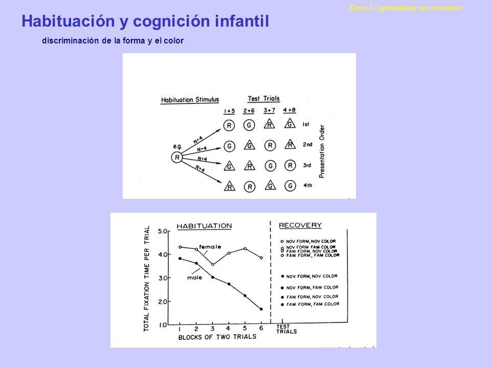 Habituación y cognición infantil discriminación de la forma y el color Tema 2 / aprendizaje no asociativo
