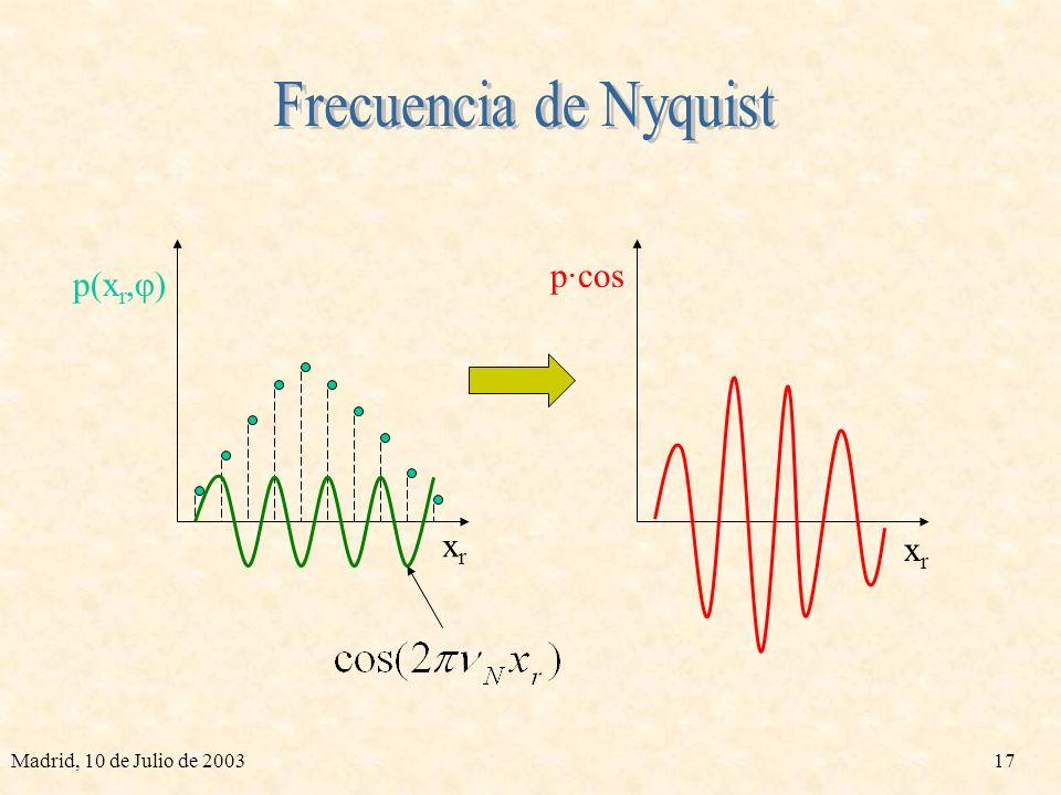 Madrid, 10 de Julio de 200316 Δφ Δυ xr Sobremuestreo en el origen de frecuencias υxυx υyυy υ 0 Filtro rampa Ventana Hamming Tipos de Filtros