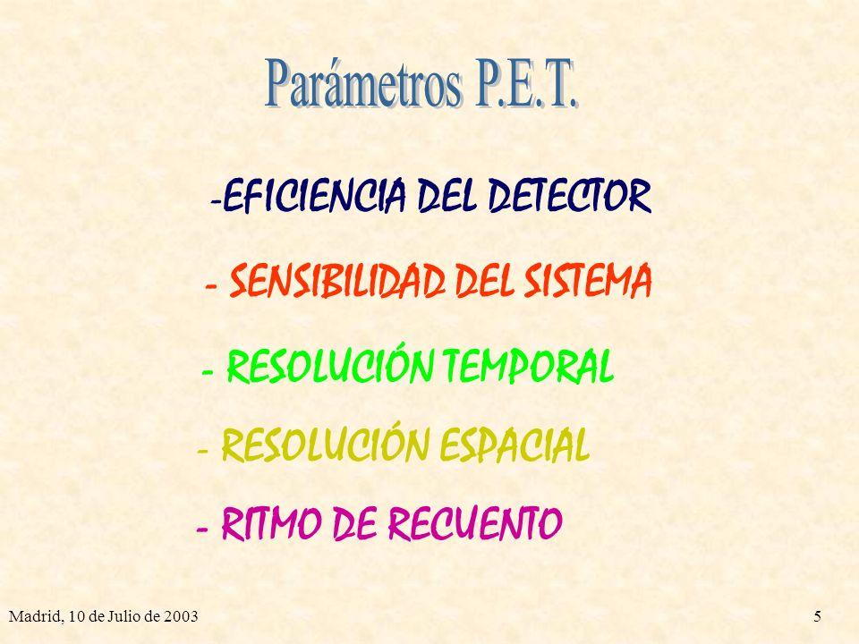 Madrid, 10 de Julio de 20034 CICLOTRÓN Radioisótopos β + Reconstrucción de la Imagen Radioisótopo + Trazador Inyección al Paciente Decaimiento β + y A