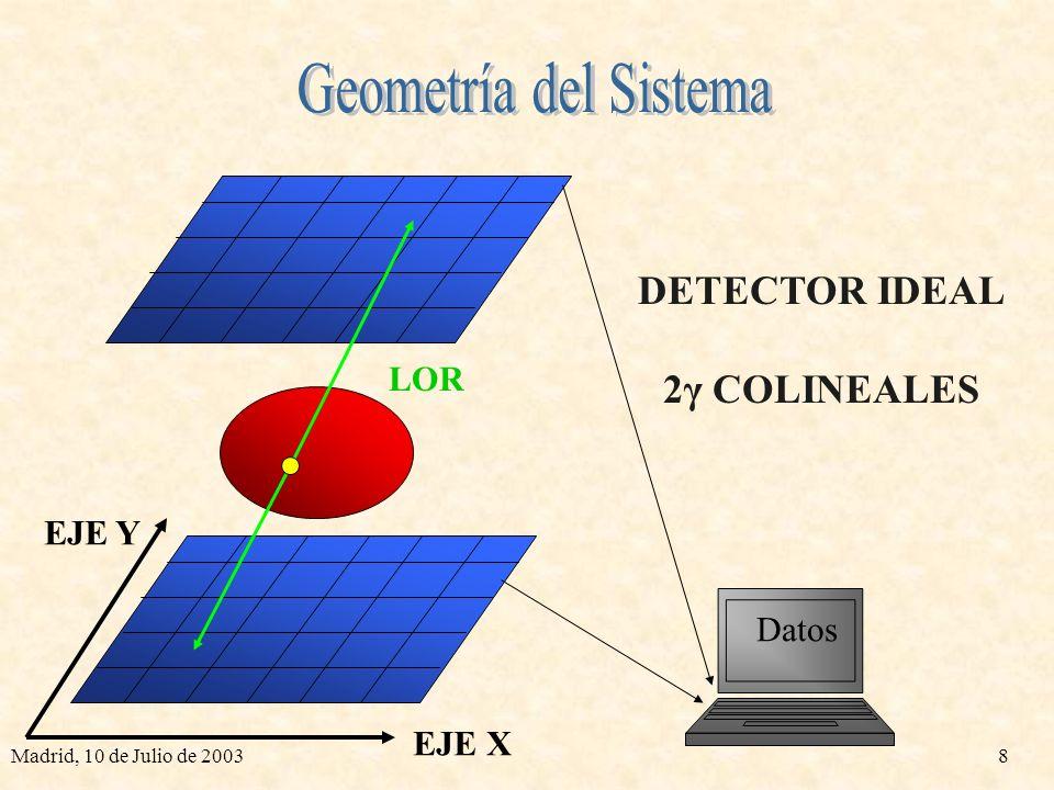 Madrid, 10 de Julio de 20038 Datos DETECTOR IDEAL 2γ COLINEALES LOR EJE X EJE Y