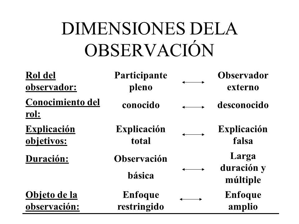 DIMENSIONES DELA OBSERVACIÓN Rol del observador: Participante pleno Observador externo Conocimiento del rol: conocidodesconocido Explicación objetivos