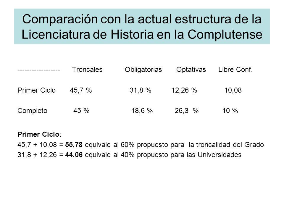 Comparación con la actual estructura de la Licenciatura de Historia en la Complutense ------------------ Troncales Obligatorias Optativas Libre Conf.