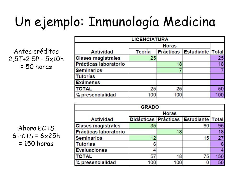 Un ejemplo: Inmunología Medicina Antes créditos 2,5T+2,5P = 5x10h = 50 horas Ahora ECTS 6 ECTS = 6x25h = 150 horas