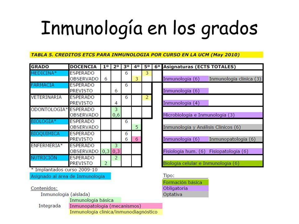Inmunología en los grados