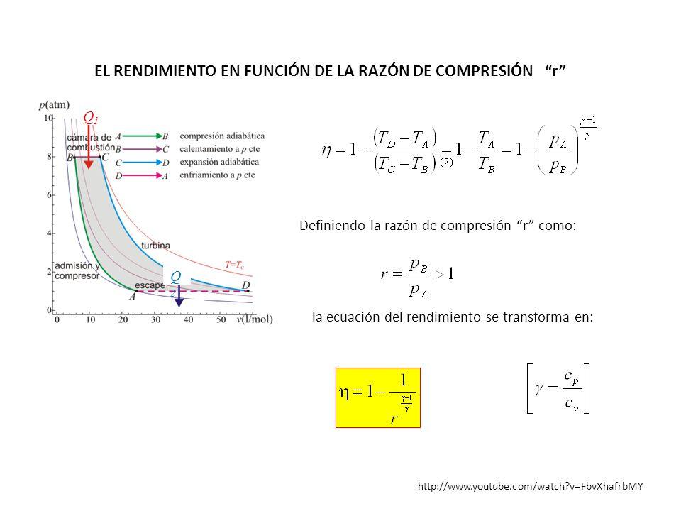 http://www.youtube.com/watch?v=FbvXhafrbMY EL RENDIMIENTO EN FUNCIÓN DE LA RAZÓN DE COMPRESIÓN r Q1Q1 Q2Q2 Definiendo la razón de compresión r como: l