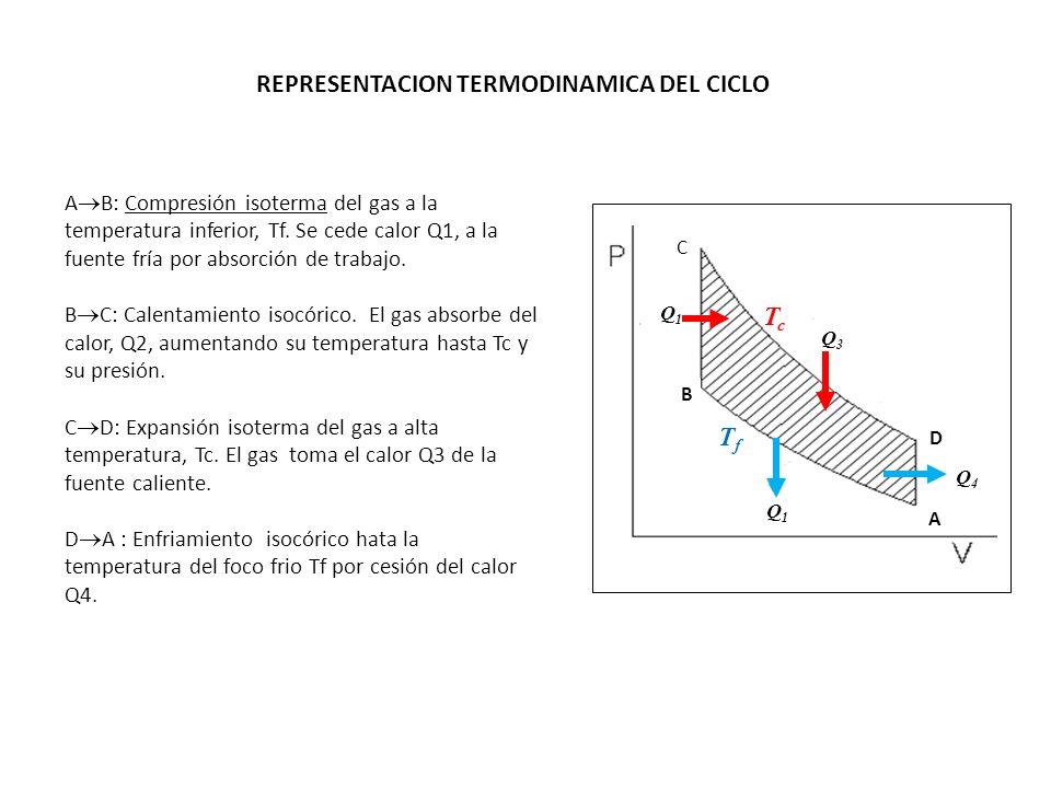A B: Compresión isoterma del gas a la temperatura inferior, Tf. Se cede calor Q1, a la fuente fría por absorción de trabajo. B C: Calentamiento isocór