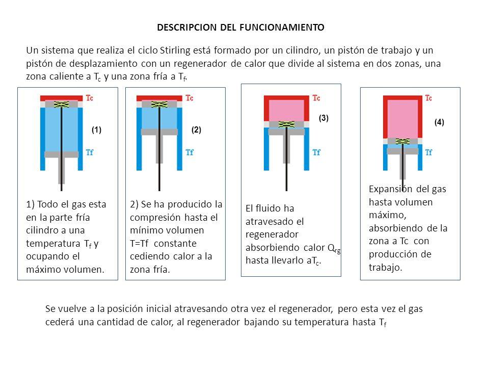 Un sistema que realiza el ciclo Stirling está formado por un cilindro, un pistón de trabajo y un pistón de desplazamiento con un regenerador de calor