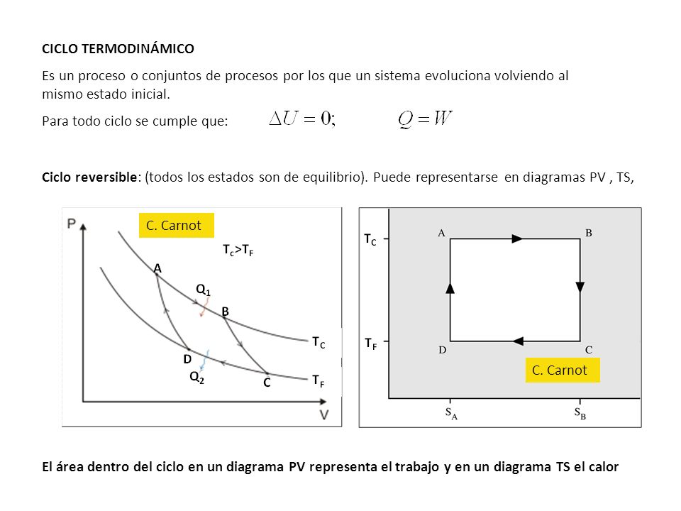 Los ciclos termodinámicos permiten: a) Convertir calor en trabajo por interacción con dos focos térmicos -Máquinas o motores térmicos.