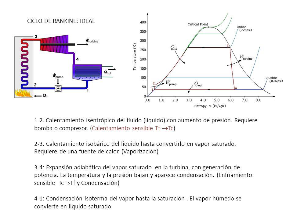1-2. Calentamiento isentrópico del fluido (liquido) con aumento de presión. Requiere bomba o compresor. (Calentamiento sensible Tf Tc) 2-3: Calentamie