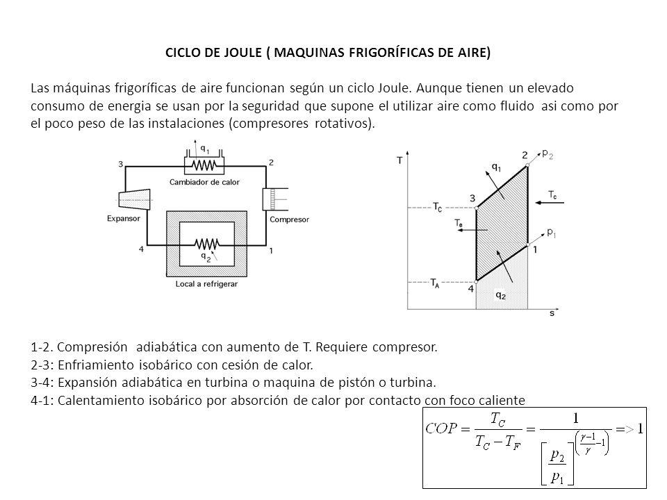 CICLO DE JOULE ( MAQUINAS FRIGORÍFICAS DE AIRE) Las máquinas frigoríficas de aire funcionan según un ciclo Joule. Aunque tienen un elevado consumo de