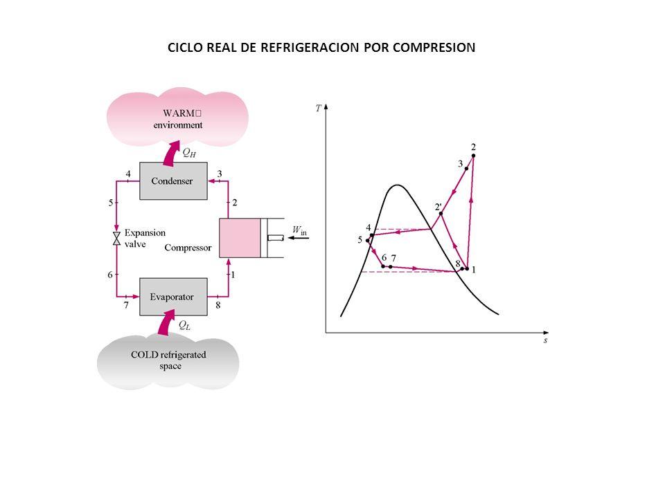 CICLO REAL DE REFRIGERACION POR COMPRESION