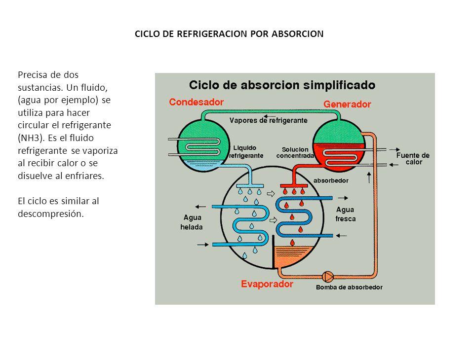 CICLO DE REFRIGERACION POR ABSORCION Precisa de dos sustancias. Un fluido, (agua por ejemplo) se utiliza para hacer circular el refrigerante (NH3). Es