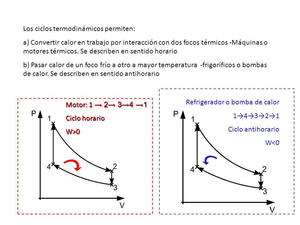 Los ciclos termodinámicos permiten: a) Convertir calor en trabajo por interacción con dos focos térmicos -Máquinas o motores térmicos. Se describen en