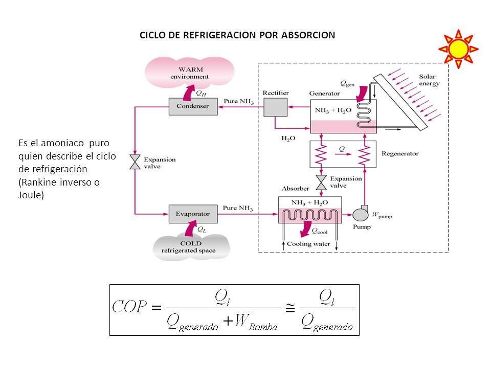 CICLO DE REFRIGERACION POR ABSORCION Es el amoniaco puro quien describe el ciclo de refrigeración (Rankine inverso o Joule)