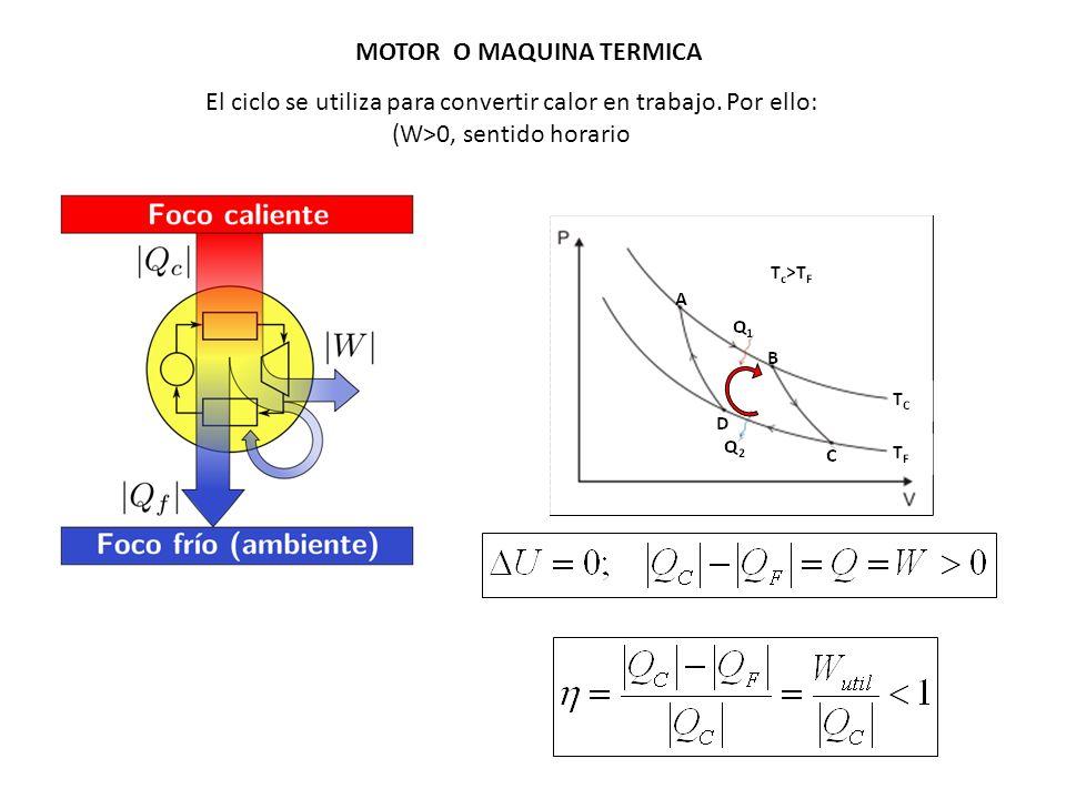 MOTOR O MAQUINA TERMICA El ciclo se utiliza para convertir calor en trabajo. Por ello: (W>0, sentido horario