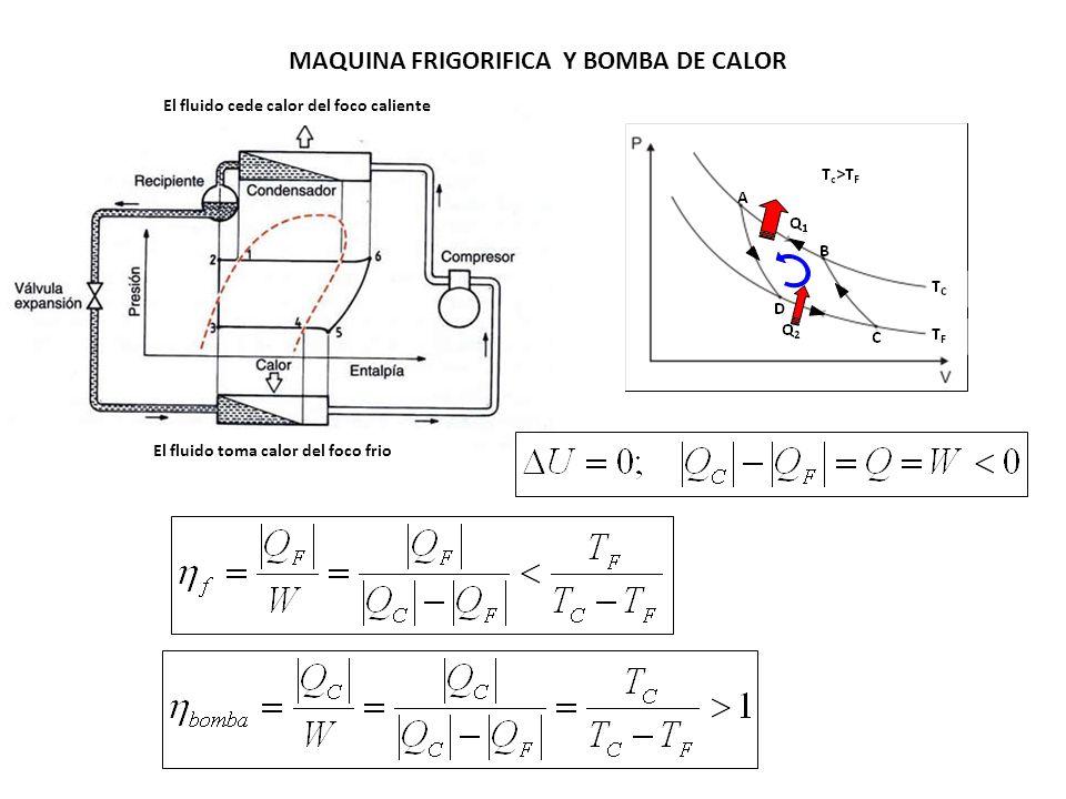 A B: Compresión isoterma del gas a la temperatura inferior, Tf.