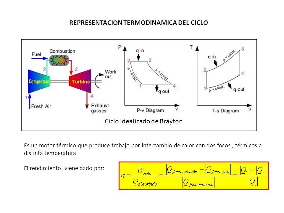 Q1Q1 Q2Q2 ANALISIS TERMODINAMICO a) Procesos isobáricos Restando la unidad a cada miembro b) Procesos adiabáticos Isoentropicos Y recombinando términos (1) (2)