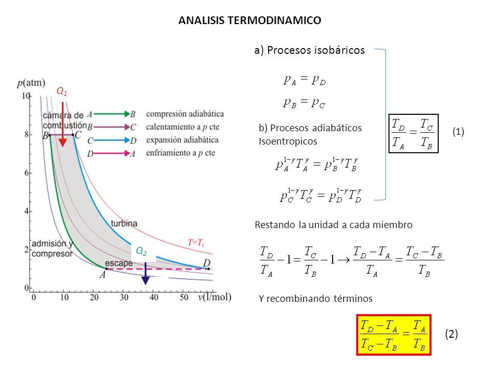 Q1Q1 Q2Q2 ANALISIS TERMODINAMICO a) Procesos isobáricos Restando la unidad a cada miembro b) Procesos adiabáticos Isoentropicos Y recombinando término