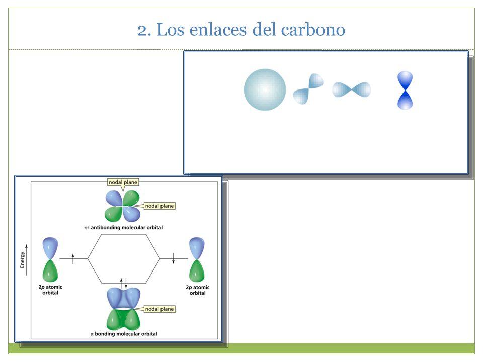 2. Los enlaces del carbono La molécula de etileno. El enlace π.