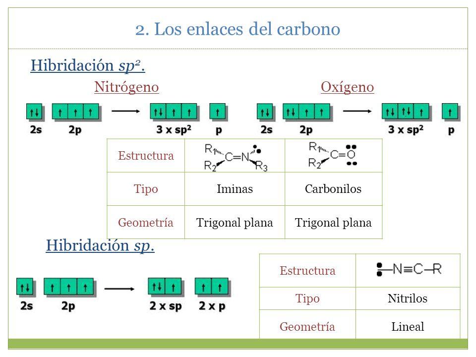2. Los enlaces del carbono 2.5.La molécula de amoníaco.