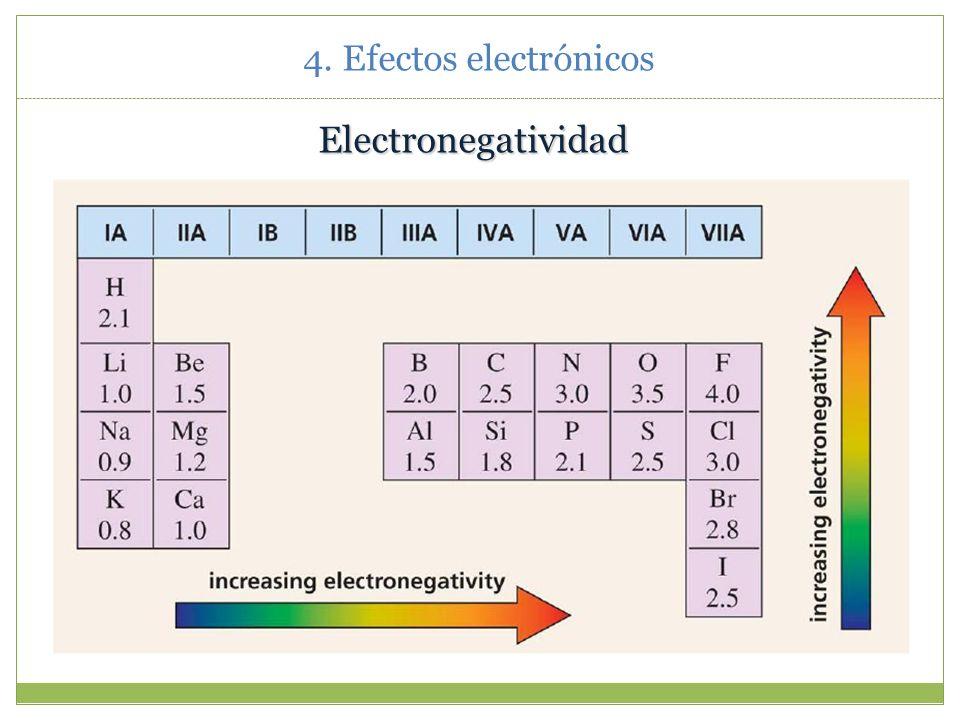 4.1.Electronegatividad y polaridad de enlace.
