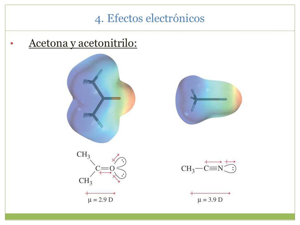 4. Efectos electrónicos 4.2.Momento dipolar y geometría
