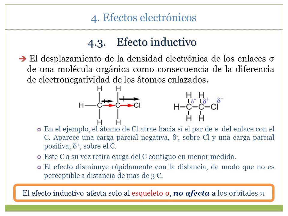 4. Efectos electrónicos Acetona y acetonitrilo: