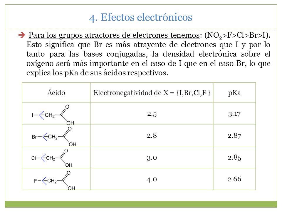 4. Efectos electrónicos c) La fuerza de los ácidos: Para comparar la fuerza de los ácidos, se observa la fuerza de la base conjugada y particularmente
