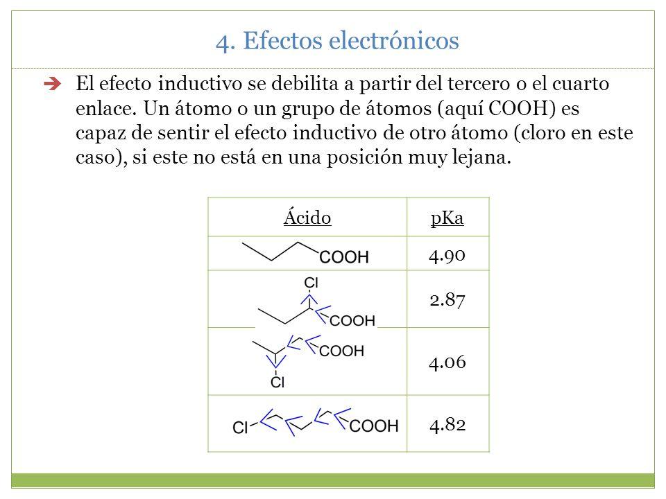 4. Efectos electrónicos Para los grupos atractores de electrones tenemos: (NO 2 >F>Cl>Br>I). Esto significa que Br es más atrayente de electrones que