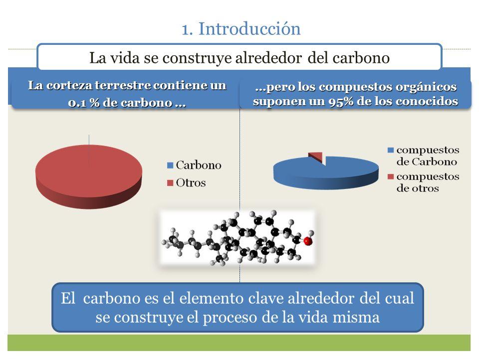 1. Introducción Los enlaces del carbono son covalentes. Los átomos tienen tendencia a adquirir la configuración electrónica del gas noble mas cercano,