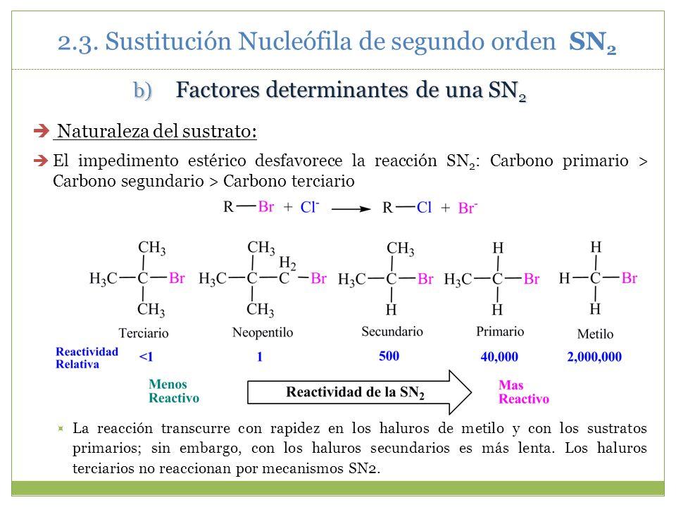 b) Factores determinantes de una SN 2 Naturaleza del sustrato: El impedimento estérico desfavorece la reacción SN 2 : Carbono primario > Carbono segun