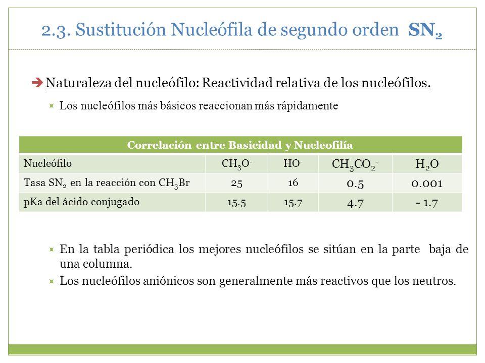 Naturaleza del nucleófilo: Reactividad relativa de los nucleófilos. Los nucleófilos más básicos reaccionan más rápidamente En la tabla periódica los m