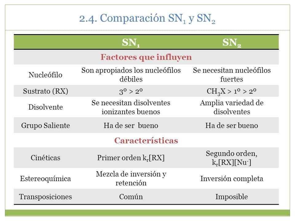 2.4. Comparación SN 1 y SN 2 SN 1 SN 2 Factores que influyen Nucleófilo Son apropiados los nucleófilos débiles Se necesitan nucleófilos fuertes Sustra