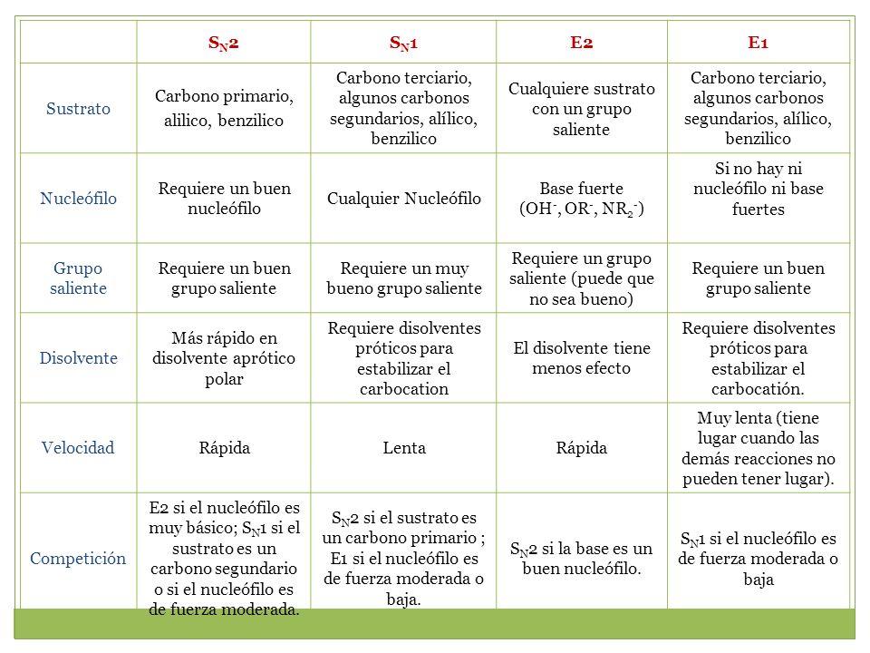 SN2SN2SN1SN1E2E1 Sustrato Carbono primario, alilico, benzilico Carbono terciario, algunos carbonos segundarios, alílico, benzilico Cualquiere sustrato