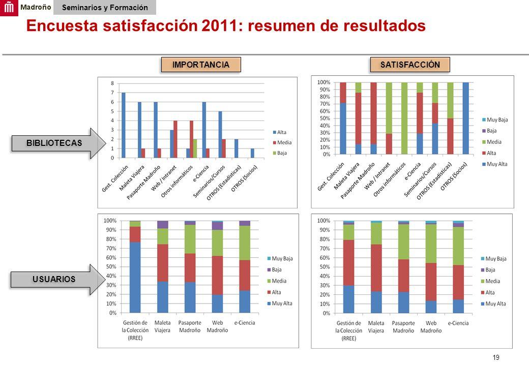19 Encuesta satisfacción 2011: resumen de resultados Seminarios y Formación IMPORTANCIA SATISFACCIÓN USUARIOS BIBLIOTECAS