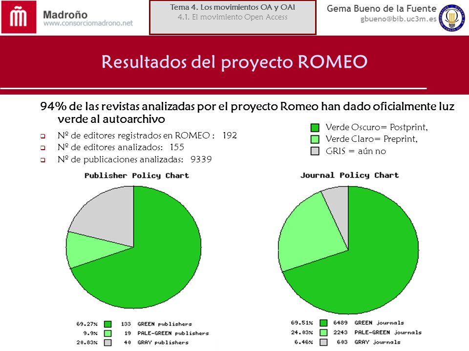 Gema Bueno de la Fuente gbueno@bib.uc3m.es Resultados del proyecto ROMEO 94% de las revistas analizadas por el proyecto Romeo han dado oficialmente luz verde al autoarchivo Nº de editores registrados en ROMEO : 192 Nº de editores analizados: 155 Nº de publicaciones analizadas: 9339 Verde Oscuro= Postprint, Verde Claro= Preprint, GRIS = aún no Tema 4.